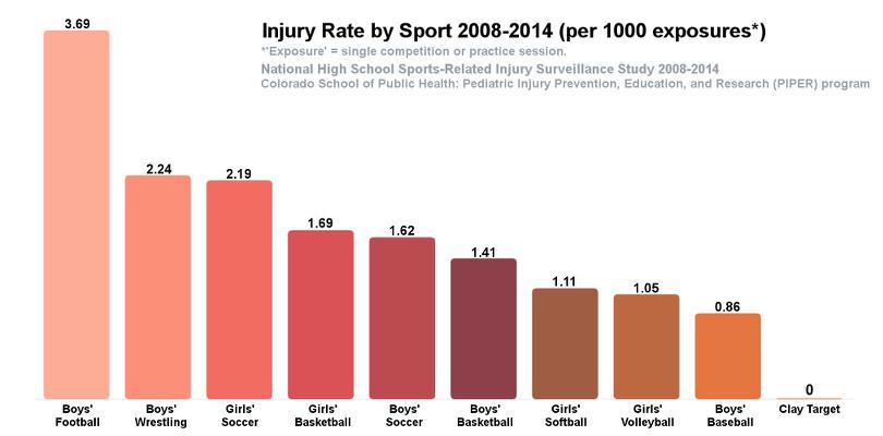 statistics in sports